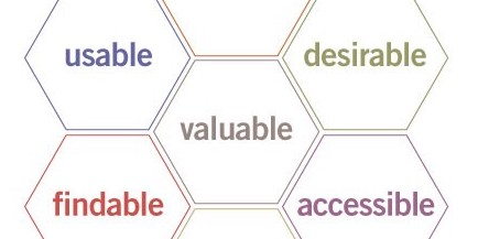 User Experience Honeycomb from Peter Morville's Site